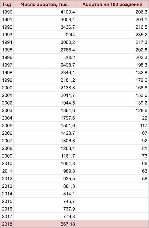 статистика абортов в России
